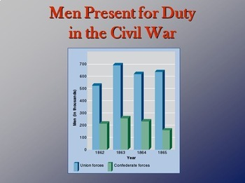 The Civil War through Maps and Charts -- PowerPoint