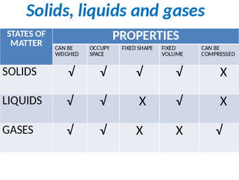 PowerPoint and activity Solids, Liquids, Gases