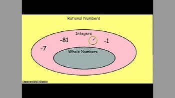 PowerPoint on Comparing, Ordering, and Classifying Rational Numbers