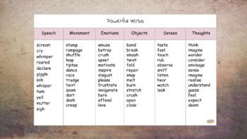 Free Powerful Verbs Word Mat