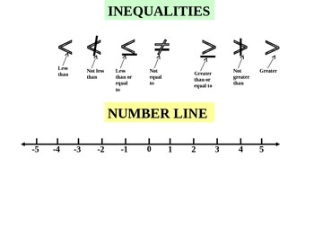 Powerpoint Algebra Solving Inequalities