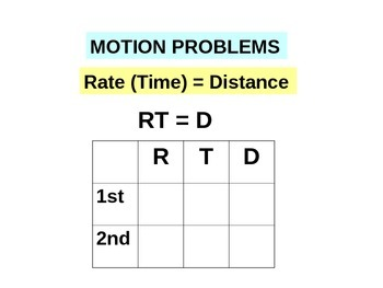 Powerpoint Algebra word problems- Motion Problems Rate(Time)= Distance