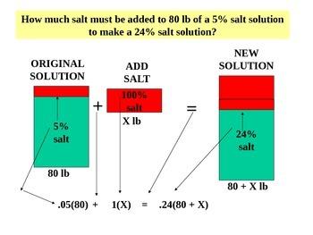 Powerpoint Liquid Mixture word problems- 2 methods