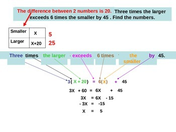 Powerpoint Sum of 2 numbers Algebra word problems.