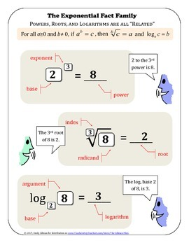Powers, Roots, and Logarithms: Related Facts for Exponential Equations