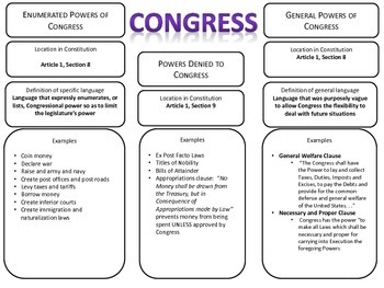 Powers Of Congress Graphic Organizer By Abbie S Apples Tpt