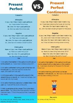 Pr. Perfect vs Pr. Perfect Continuous