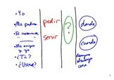 """Práctica de los verbos """"pedir"""" y """"servir"""""""