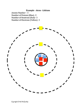 Practical activity and focusing activity Atomic Structure made easy