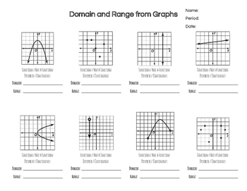 Practice Problems: Finding Domain & Range from Discrete &