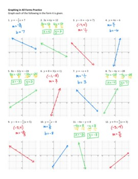 Practice Slope Intercept, Standard, and Point Slope Form (w/ answer key)