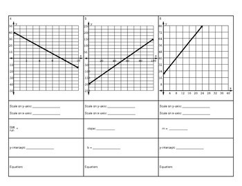 Practice Worksheet Slope-Intercept Form from a Graph with Scale Changes