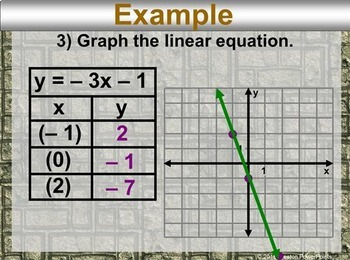 (8th) Graphing Linear Equations in a PowerPoint Presentation