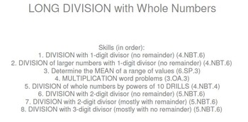 HS [Remedial] Pre-Algebra A UNIT 6:Long Division (4 worksheets; 7 quizzes)