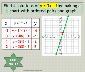 Pre-Algebra Graphing Linear Equations PowerPoint and Note-taking Guide