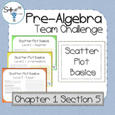 Pre-Algebra: Ordered Pairs, Scatter Plots, and Relations