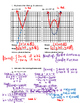Pre-Calculus 11: Absolute Value Functions Quiz with FULL SOLUTIONS
