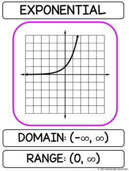 Pre Calculus Algebra 2 Parent Function Bulletin Board, Mini Book,Reference Sheet