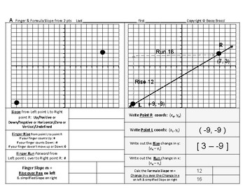 Pre-Graphing 05: Slope from a Graph & Slope Formula from 2 points