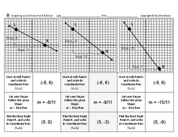 Pre-Graphing 08: Graphing Graph a Line from Point and Slope