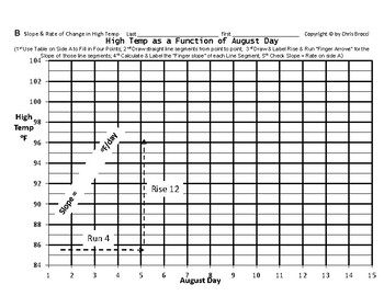 Pre-Graphing 13: Slope and Rate of Change in High Temperature