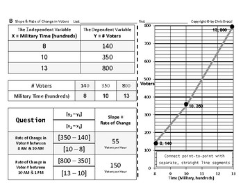 Pre-Graphing 14: Slope and Rate of Change in Pumpkins & Voters