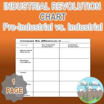 Pre Industrial Production Vs. Industrial Production Contrast Chart