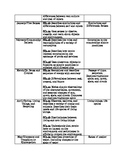Pre-K Science and Social Studies Curriculum Map
