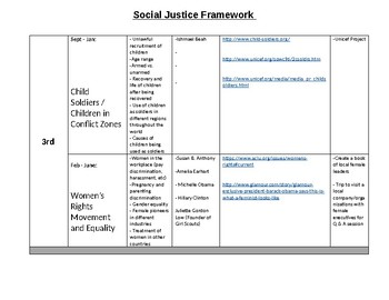 Pre-K through 8 Social Justice Yearly Overview