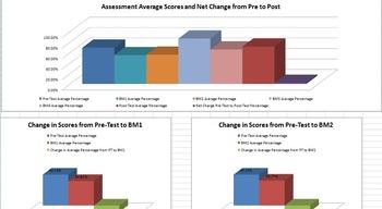 Assessment Data Tracking Tool (Pre, Post & Benchmark)