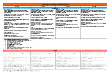 Pre-Primary Yearly Curriculum Overview - No Religion included