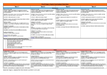 Pre-Primary Yearly Curriculum Overview - Religion included