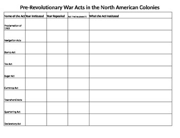Pre Revolutionary War Acts Graphic Organizer