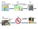 Pre-Revolutionary War Events Timeline- Blank Student Graphic Organizer