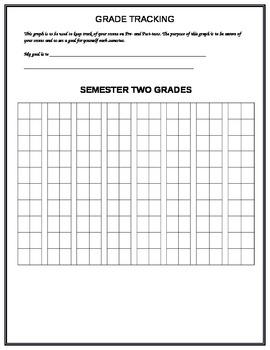 Pre and Post Test Scores Histogram (Assessment Bar Graphs)