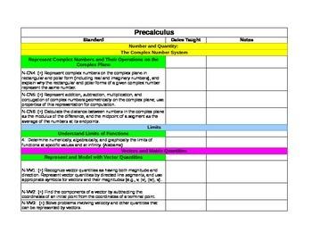 PreCalculus Common Core Check List