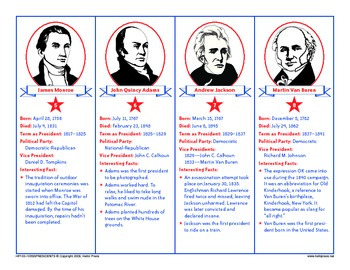 PreK-Grade 6 Presidents of the USA Reference