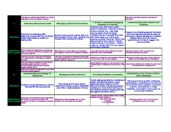 Pre/Post Conference Form Using Danielson's Framework & Discussion Questions