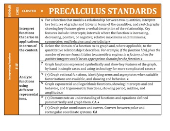 Precaculus (Math Analysis) Common Core Standards Posters (CA Standards as well)