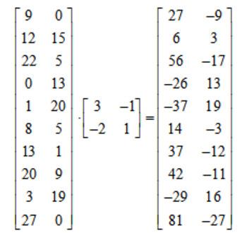 Precalculus and Algebra 2 Matrix Project