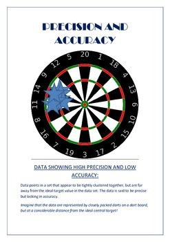 Precision and Accuracy visual aids