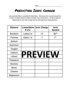 Predicting Ionic Charge - Basic A Group Elements to Ions