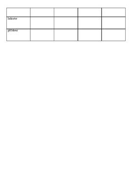 Prediction Chart - pH
