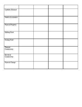 Prediction Chart - periodic table