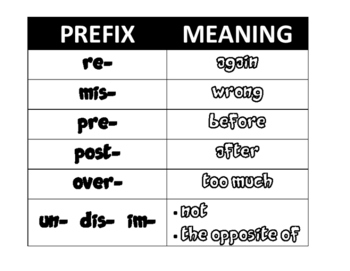 Prefix Posters for Vocab, Relevance, and Big Questions