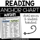 Prefix and Suffix Poster (Affixes Reading Anchor Chart)
