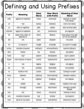 Prefixes Activities: Prefixes Games Pack