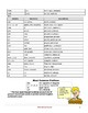 Prefixes, Root Words, & Suffixes Activity Pack (10pg)