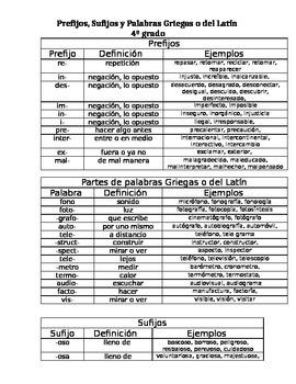 Prefixes, Suffixes, Greek and Latin- spanish