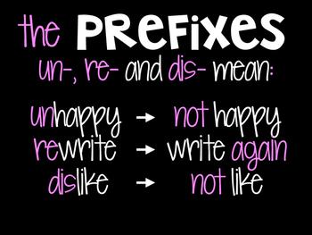 Prefixes: Un-, Re-, and Dis-
